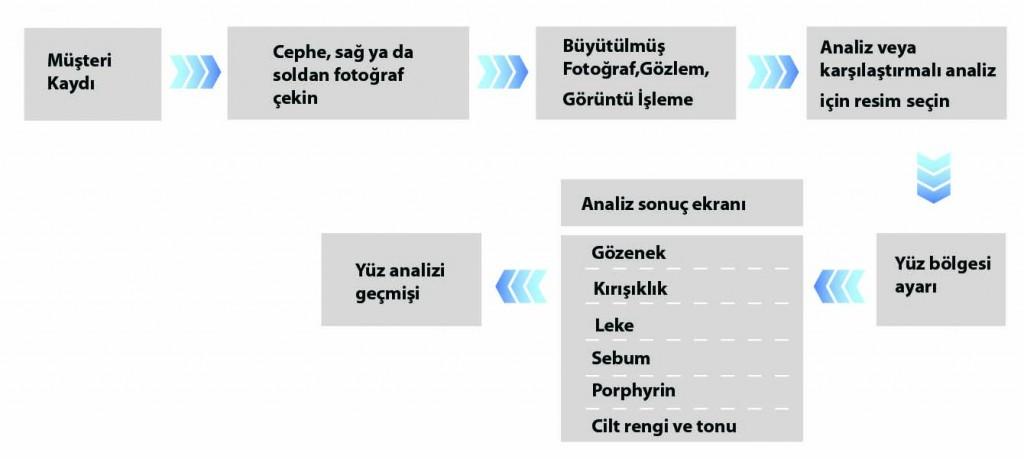 analiz-süreci-1024x459